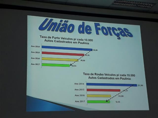 União de forças produz resultados